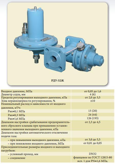 газпроммаш регуляторы давления газа