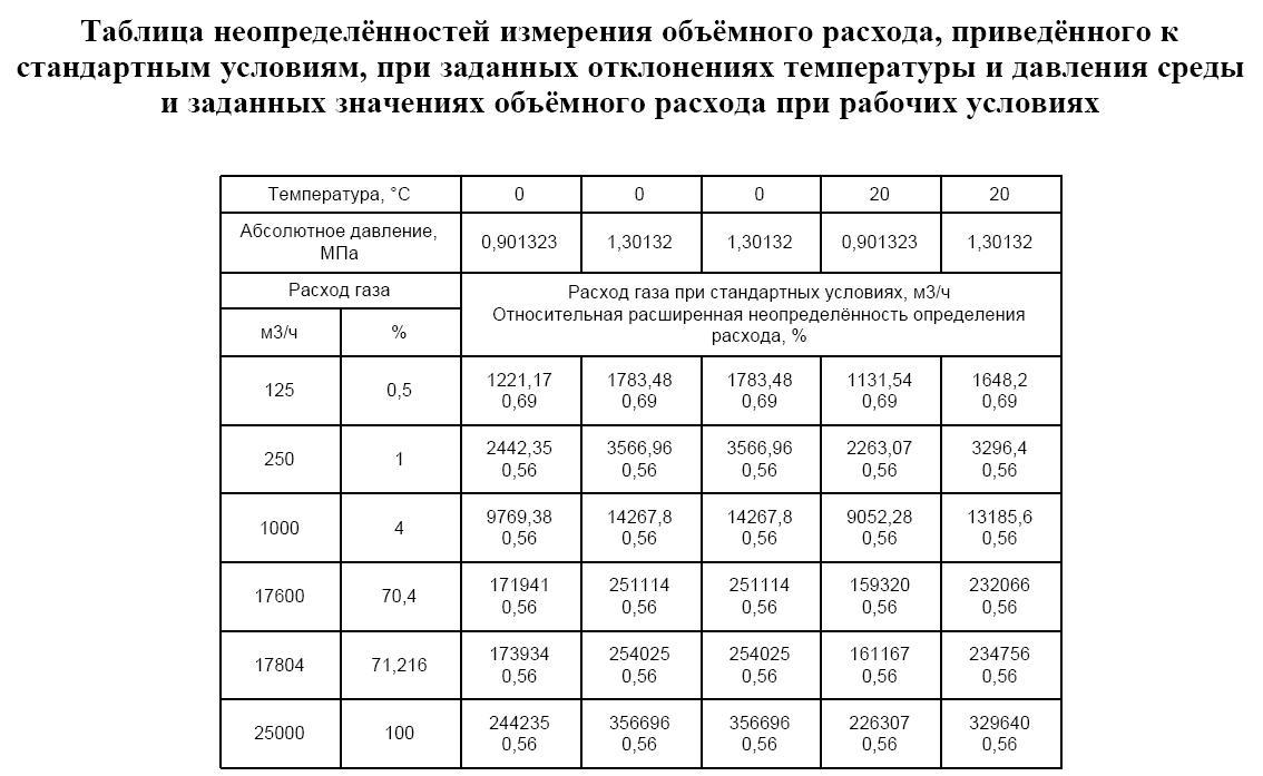 схема работыподогревателя газа птпг-30м-02